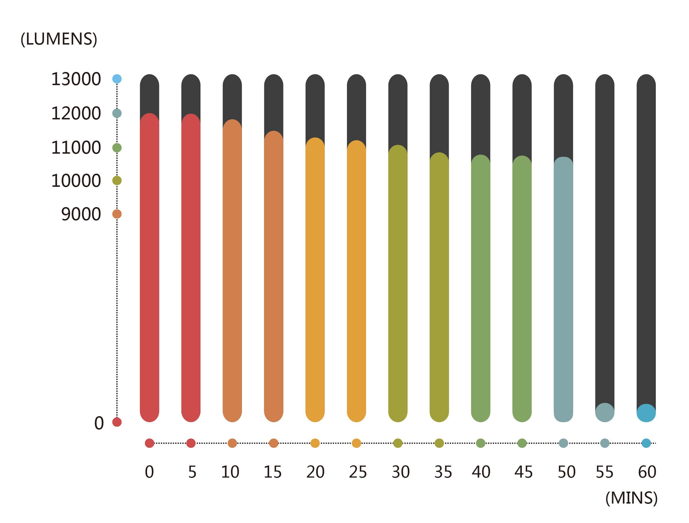 Solar Flare Mini Light Output Chart across a single battery cycle